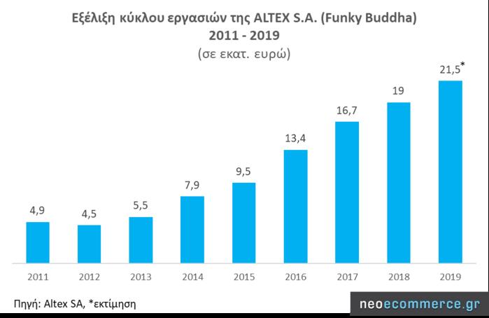 Altex S.A. Revenue 2011_2019